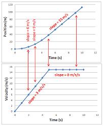 physics with perrone kinematics 2