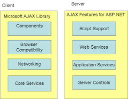 creating rich internet applications using ajax in asp net go4expert