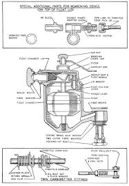 explanatory diagram of a typical h type carburetter su carburetters