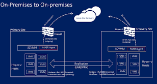target disaster recovery plan used on black friday 2013 azure recovery services in csp site recovery u2013 hybrid cloud best