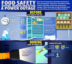 thanksgiving leftovers safety usda food safety usdafoodsafety washington dc latest news