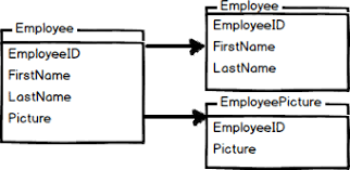 table partitioning in sql server database table partitioning in sql server sql shack articles