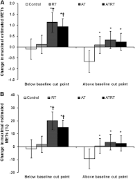 categorical analysis of the impact of aerobic and resistance