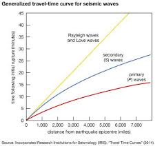 which seismic waves travel most rapidly images Seismograph definition facts jpg
