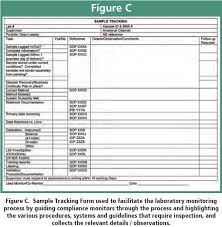 gmp audit report template monitoring gmp compliance in an analytical r d laboratory by use