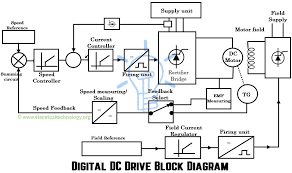dc drives u2013 working u0026 classification of electrical dc drives