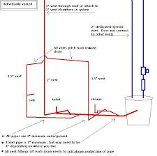 basement bathroom plumbing pump basement bathroom ejector pump