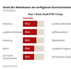 Haus Kaufen Kosten Immobilien Kaufpanik Bei Den Deutschen Welt
