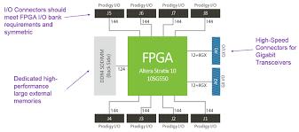 architecture architecture of fpga popular home design classy