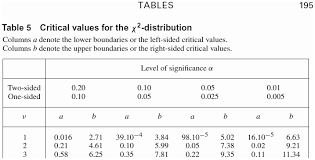 Chi Square P Value Table Hypothesis Testing Is There An Error In This Published Chi