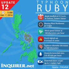Ruby Map As Ruby Hits Ph Fuel Prices Slashed Power Deliveries Cut