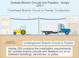 nec rules on outside branch circuits and feeders electrical