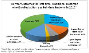 2 year degree about barry student achievement barry university miami shores