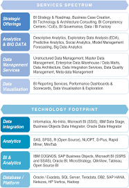 Tableau Architecture Big Data Bi And Analytics Ntt Data Australia