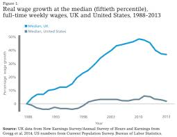 chart of the day the chart of the day us vs uk median real wage growth since 1988 ft