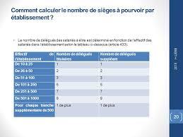 calcul repartition sieges elections professionnelles election des délégués du personnel ppt télécharger