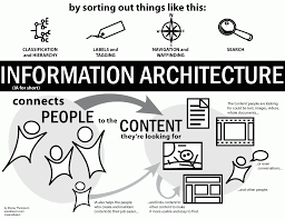 complete beginner u0027s guide to information architecture ux booth