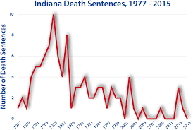 quotes about death penalty cost indiana death penalty information center