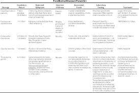 diagnosis and management of foodborne illnesses u003c p u003e