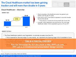 healthcare go to market strategy