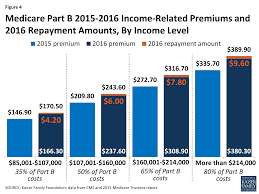 what u0027s in store for medicare u0027s part b premiums and deductible in
