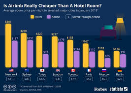 is airbnb cheaper than hotel is airbnb really cheaper than a hotel room in the world s major