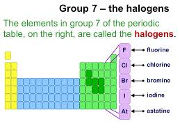 Halogen On Periodic Table Halogens Edexcel New Specification Application Of Core Principles