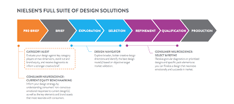 Category Designs Nielsen Design Audit Series Wine Category U2014 The Dieline
