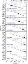 high resolution statistics of solar wind turbulence at kinetic