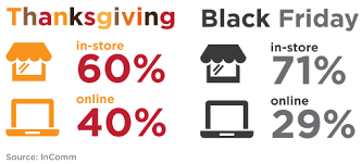 5 thanksgiving marketing strategies to achieve success