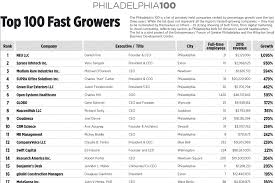 Top 100 Architecture Firms Philly U0027s 100 Fastest Growing Private Companies