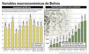 cuanto es el incremento del ipc ao 2016 bolivia proyecta crecimiento de 5 01 e inflación de 5 3 en 2016