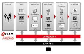 e plan eec eplan engineering configuration