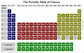 Periodic Table Project Ideas Tgif Periodic Tables Of Food Khymos