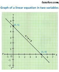 graph of linear equation in two variables jpg