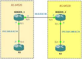 tutorial completo de cisco packet tracer basic bgp lab