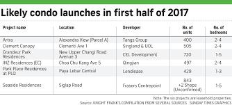 City View Boon Keng Floor Plan by Bullish Bids In Perumal Road Land Tender Property News U0026 Top