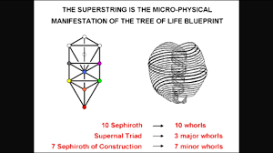 tetractys tetragrammaton 10 dimensions tree of e8xe8