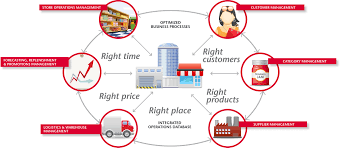 Supply Chain Fashion Industry Image Detail For Supply Chain Management Store And Warehouse