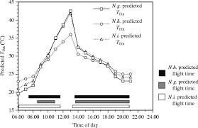 Temperature Regulation In Burying Beetles Nicrophorus Spp