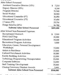 grant budget example 19 hypothetical example budget categories