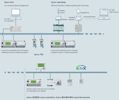 overview of the siemens synco knx bms system lime pinterest