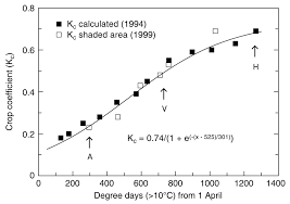 determination of evapotranspiration and crop coefficients for a