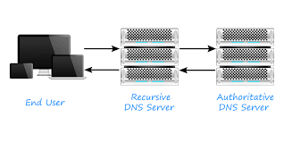 How Dns Works by What Is Ttl Or Time To Live And What Ttl To Set For Dns Records