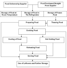 haccp flow chart for sushi haccp special processing and haccp