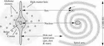 what is galactic coordinate celestial sphere
