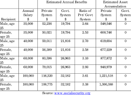 social security benefits table table 3 comparison of social security benefits private system vs