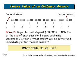 Future Value Of Annuity Table Accounting And The Time Value Of Money Ppt Video Online Download