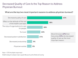 why physician burnout is endemic u0026 how health care must respond