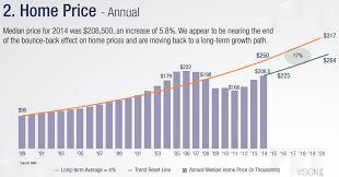 infographic california real estate market improvingthe 32 housing market trends real estate marketing statistics